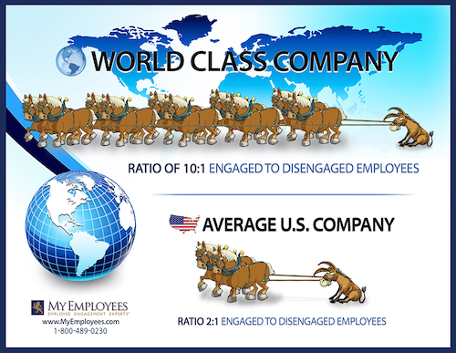 Diagram showing the difference in engagement ratio between leading companies and average companies